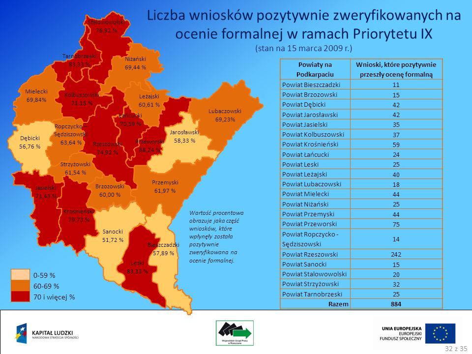 Leski 83,33 % Bieszczadzki 57,89 % Brzozowski 60,00 % Sanocki 51,72 % Rzeszowski 74,92 % Przemyski 61,97 % Jarosławski 58,33 % Lubaczowski 69,23% Łańcucki 70,59 % Przeworski 88,24 % Leżajski 60,61 % Niżański 69,44 % Stalowowolski 76,92 % Tarnobrzeski 83,33 % Kolbuszowski 71,15 % Mielecki 69,84% Ropczycko – Sędziszowski 63,64 % Dębicki 56,76 % Strzyżowski 61,54 % Jasielski 71,43 % Krośnieński 79,73 % Powiaty na Podkarpaciu Wnioski, które pozytywnie przeszły ocenę formalną Powiat Bieszczadzki 11 Powiat Brzozowski 15 Powiat Dębicki 42 Powiat Jarosławski 42 Powiat Jasielski 35 Powiat Kolbuszowski 37 Powiat Krośnieński 59 Powiat Łańcucki 24 Powiat Leski 25 Powiat Leżajski 40 Powiat Lubaczowski 18 Powiat Mielecki 44 Powiat Niżański 25 Powiat Przemyski 44 Powiat Przeworski 75 Powiat Ropczycko - Sędziszowski 14 Powiat Rzeszowski 242 Powiat Sanocki 15 Powiat Stalowowolski 20 Powiat Strzyżowski 32 Powiat Tarnobrzeski 25 Razem884 Liczba wniosków pozytywnie zweryfikowanych na ocenie formalnej w ramach Priorytetu IX (stan na 15 marca 2009 r.) Wartość procentowa obrazuje jaka część wniosków, które wpłynęły została pozytywnie zweryfikowana na ocenie formalnej.