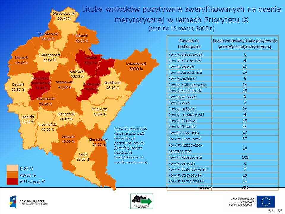 Leski 28,00 % Bieszczadzki 54,55 % Brzozowski 26,67 % Sanocki 40,00 % Rzeszowski 42,56 % Przemyski 38,64 % Jarosławski 38,10 % Lubaczowski 50,00 % Łańcucki 33,33 % Przeworski 76,00 % Leżajski 60,00 % Niżański 56,00 % Stalowowolski 35,00 % Tarnobrzeski 56,00 % Kolbuszowski 37,84 % Mielecki 43,18 % Ropczycko – Sędziszowski 71,43 % Dębicki 30,95 % Strzyżowski 59,38 % Jasielski 22,86 % Krośnieński 32,20 % Wartość procentowa obrazuje jaka część wniosków po pozytywnej ocenie formalnej została pozytywnie zweryfikowana na ocenie merytorycznej.