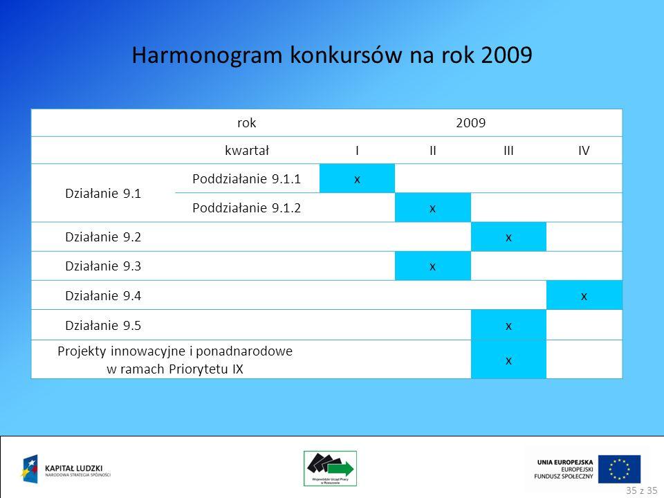 Harmonogram konkursów na rok 2009 rok2009 kwartałIIIIIIIV Działanie 9.1 Poddziałanie 9.1.1x Poddziałanie 9.1.2x Działanie 9.2 x Działanie 9.3 x Działanie 9.4 x Działanie 9.5 x Projekty innowacyjne i ponadnarodowe w ramach Priorytetu IX x 35 z 35