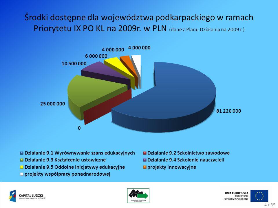 Środki dostępne dla województwa podkarpackiego w ramach Priorytetu IX PO KL na 2009r.