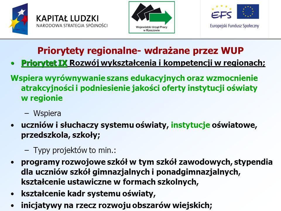 Priorytety regionalne- wdrażane przez WUP Priorytet IX Rozwój wykształcenia i kompetencji w regionach;Priorytet IX Rozwój wykształcenia i kompetencji w regionach; Wspiera wyrównywanie szans edukacyjnych oraz wzmocnienie atrakcyjności i podniesienie jakości oferty instytucji oświaty w regionie –Wspiera uczniów i słuchaczy systemu oświaty, instytucje oświatowe, przedszkola, szkoły; –Typy projektów to min.: programy rozwojowe szkół w tym szkół zawodowych, stypendia dla uczniów szkół gimnazjalnych i ponadgimnazjalnych, kształcenie ustawiczne w formach szkolnych, kształcenie kadr systemu oświaty, inicjatywy na rzecz rozwoju obszarów wiejskich;