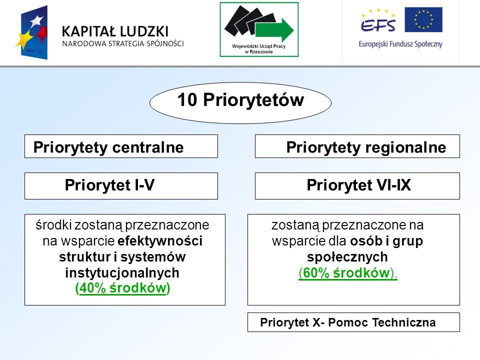 10 Priorytetów Priorytet I-VPriorytet VI-IX środki zostaną przeznaczone na wsparcie efektywności struktur i systemów instytucjonalnych (40% środków) zostaną przeznaczone na wsparcie dla osób i grup społecznych (60% środków).