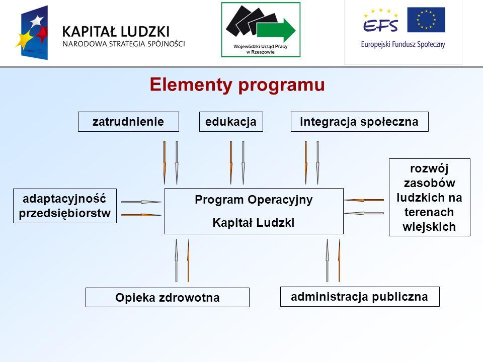 Elementy programu Program Operacyjny Kapitał Ludzki administracja publiczna rozwój zasobów ludzkich na terenach wiejskich adaptacyjność przedsiębiorstw zatrudnienieedukacjaintegracja społeczna Opieka zdrowotna