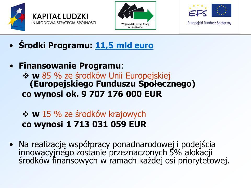 Środki Programu: 11,5 mld euro Finansowanie Programu: w 85 % ze środków Unii Europejskiej (Europejskiego Funduszu Społecznego) co wynosi ok.