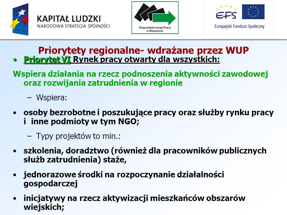Priorytety regionalne- wdrażane przez WUP Priorytet VI Rynek pracy otwarty dla wszystkich:Priorytet VI Rynek pracy otwarty dla wszystkich: Wspiera działania na rzecz podnoszenia aktywności zawodowej oraz rozwijania zatrudnienia w regionie –Wspiera: osoby bezrobotne i poszukujące pracy oraz służby rynku pracy i_inne podmioty w tym NGO; –Typy projektów to min.: szkolenia, doradztwo (również dla pracowników publicznych służb zatrudnienia) staże, jednorazowe środki na rozpoczynanie działalności gospodarczej inicjatywy na rzecz aktywizacji mieszkańców obszarów wiejskich;