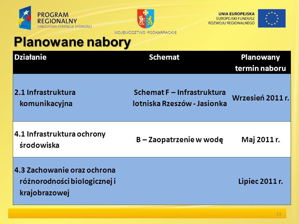 13 Planowane nabory Działanie Schemat Planowany termin naboru 2.1 Infrastruktura komunikacyjna Schemat F – Infrastruktura lotniska Rzeszów - Jasionka Wrzesień 2011 r.