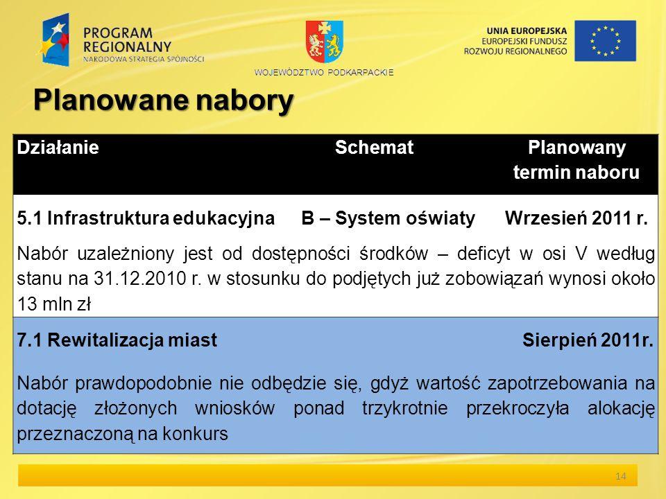 14 Działanie Schemat Planowany termin naboru 5.1 Infrastruktura edukacyjnaB – System oświatyWrzesień 2011 r.