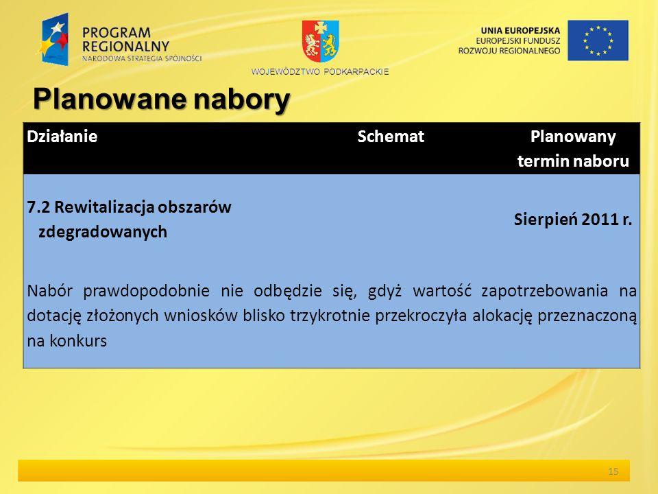 15 Planowane nabory Działanie Schemat Planowany termin naboru 7.2 Rewitalizacja obszarów zdegradowanych Sierpień 2011 r.