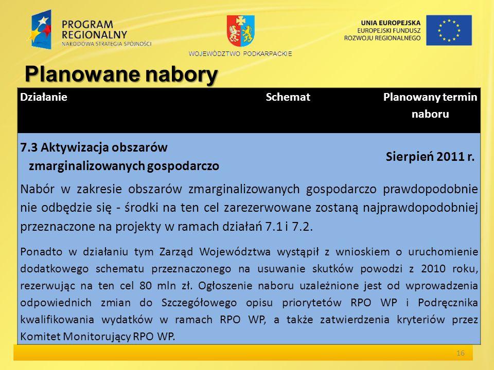 16 Planowane nabory Działanie Schemat Planowany termin naboru 7.3 Aktywizacja obszarów zmarginalizowanych gospodarczo Sierpień 2011 r.