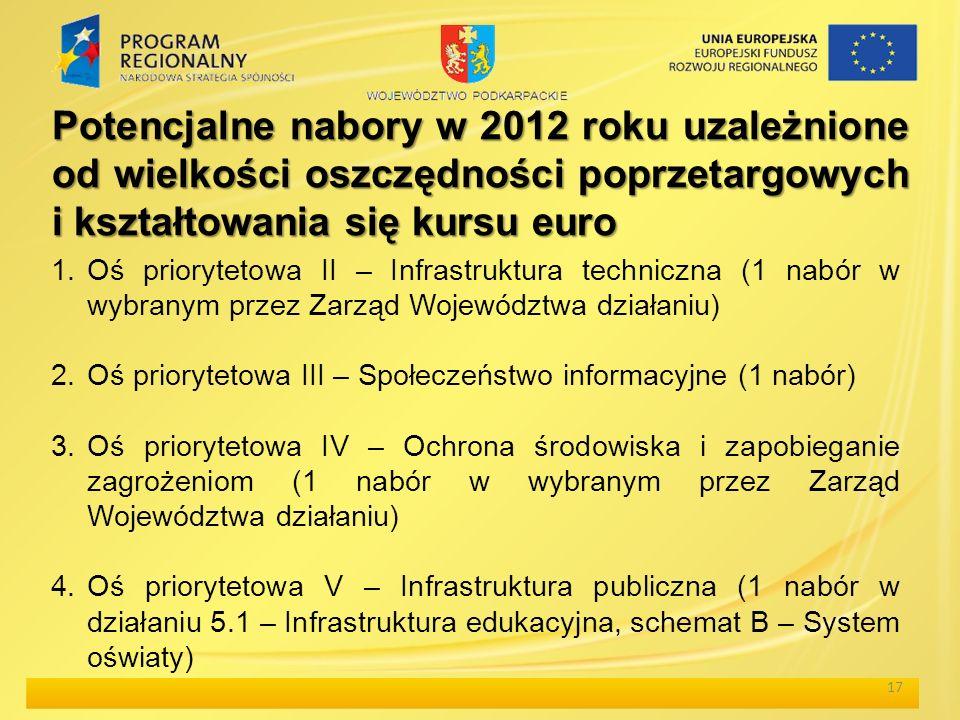 17 Potencjalne nabory w 2012 roku uzależnione od wielkości oszczędności poprzetargowych i kształtowania się kursu euro 1.Oś priorytetowa II – Infrastruktura techniczna (1 nabór w wybranym przez Zarząd Województwa działaniu) 2.Oś priorytetowa III – Społeczeństwo informacyjne (1 nabór) 3.Oś priorytetowa IV – Ochrona środowiska i zapobieganie zagrożeniom (1 nabór w wybranym przez Zarząd Województwa działaniu) 4.Oś priorytetowa V – Infrastruktura publiczna (1 nabór w działaniu 5.1 – Infrastruktura edukacyjna, schemat B – System oświaty)