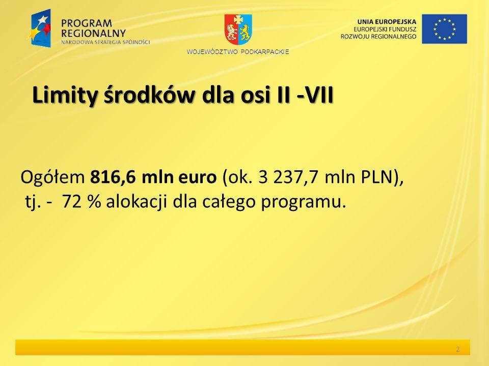 Limity środków dla osi II -VII Ogółem 816,6 mln euro (ok.