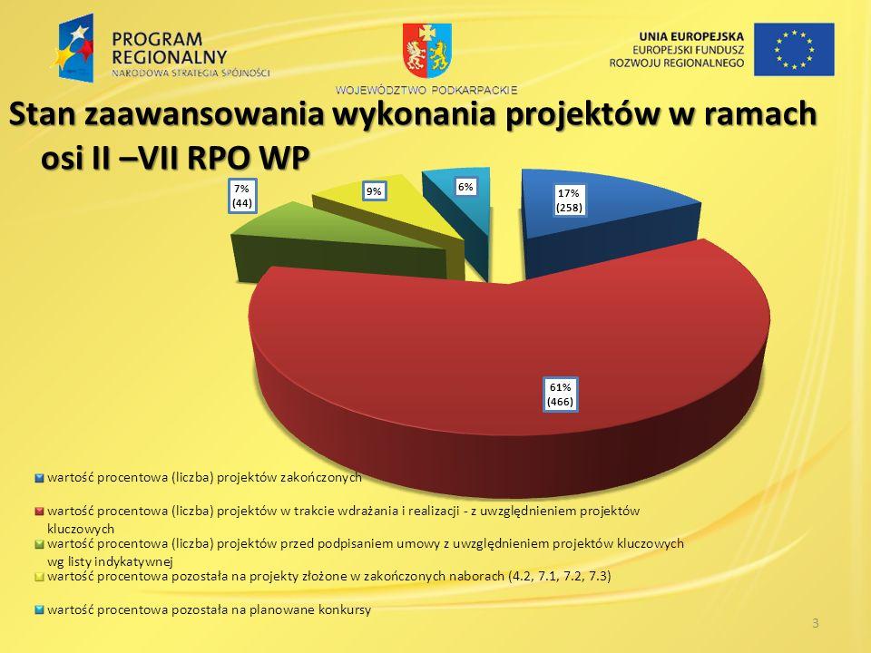 3 Stan zaawansowania wykonania projektów w ramach osi II –VII RPO WP