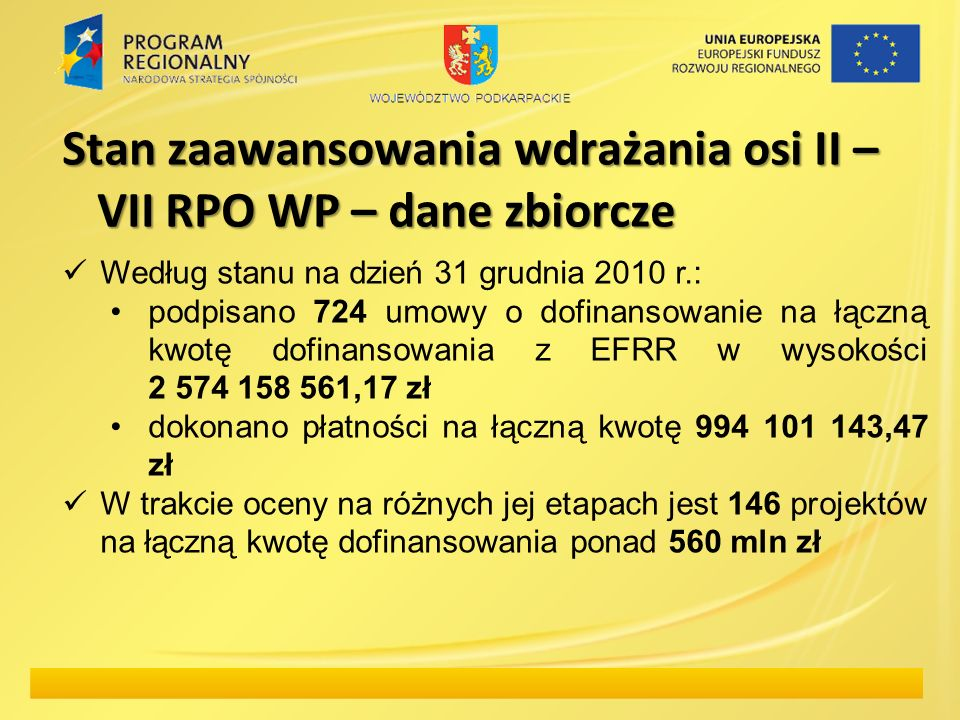 Stan zaawansowania wdrażania osi II – VII RPO WP – dane zbiorcze Według stanu na dzień 31 grudnia 2010 r.: podpisano 724 umowy o dofinansowanie na łączną kwotę dofinansowania z EFRR w wysokości 2 574 158 561,17 zł dokonano płatności na łączną kwotę 994 101 143,47 zł W trakcie oceny na różnych jej etapach jest 146 projektów na łączną kwotę dofinansowania ponad 560 mln zł