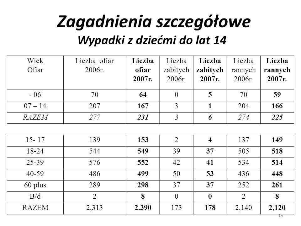 Zagadnienia szczegółowe Wypadki z dziećmi do lat 14 Wiek Ofiar Liczba ofiar 2006r. Liczba ofiar 2007r. Liczba zabitych 2006r. Liczba zabitych 2007r. L