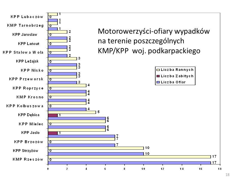 Motorowerzyści-ofiary wypadków na terenie poszczególnych KMP/KPP woj. podkarpackiego 18