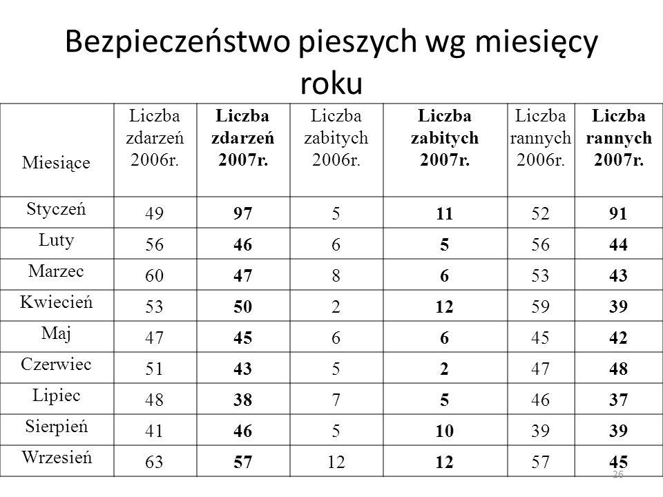 Bezpieczeństwo pieszych wg miesięcy roku Miesiące Liczba zdarzeń 2006r. Liczba zdarzeń 2007r. Liczba zabitych 2006r. Liczba zabitych 2007r. Liczba ran