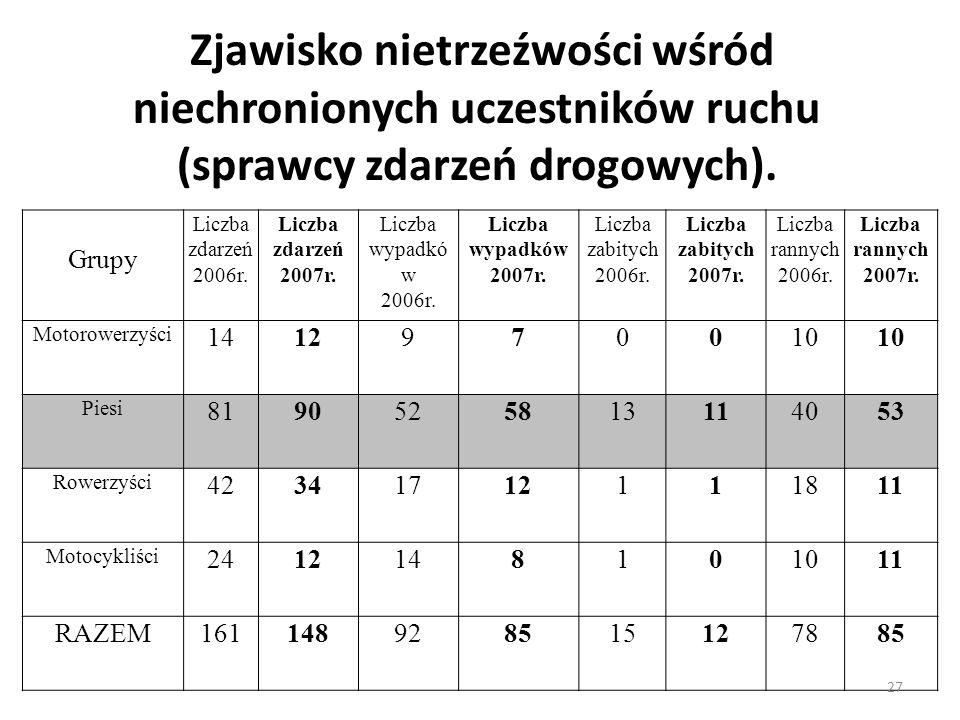 Zjawisko nietrzeźwości wśród niechronionych uczestników ruchu (sprawcy zdarzeń drogowych). Grupy Liczba zdarzeń 2006r. Liczba zdarzeń 2007r. Liczba wy