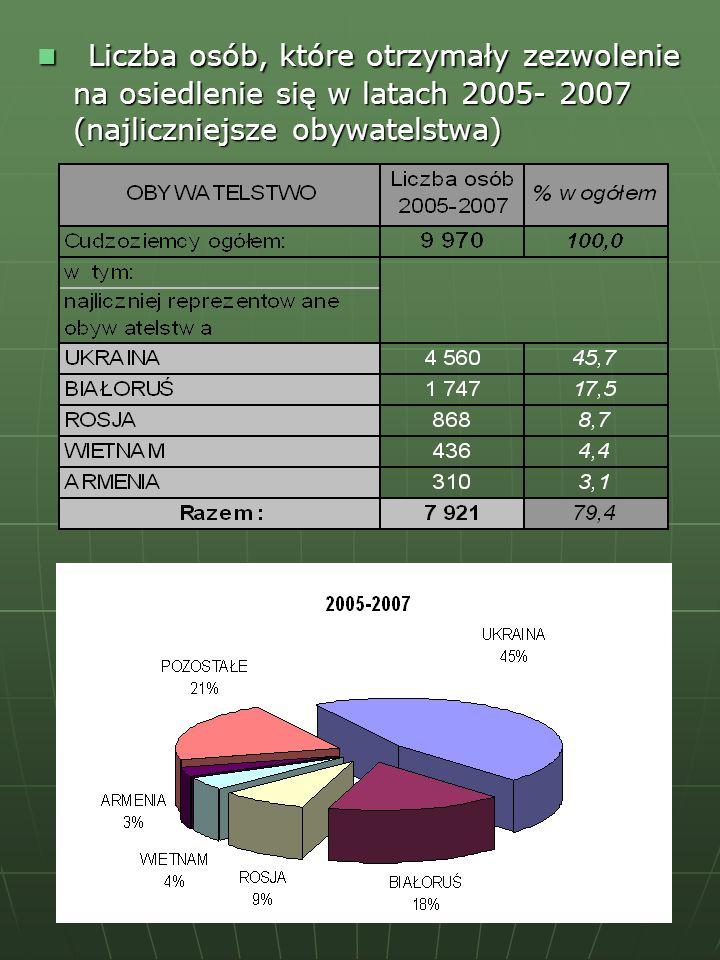 Liczba osób, które otrzymały zezwolenie na osiedlenie się w latach 2005- 2007 (najliczniejsze obywatelstwa) Liczba osób, które otrzymały zezwolenie na