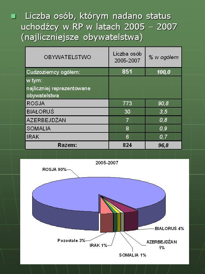 Liczba osób, którym nadano status uchodźcy w RP w latach 2005 – 2007 (najliczniejsze obywatelstwa) Liczba osób, którym nadano status uchodźcy w RP w l