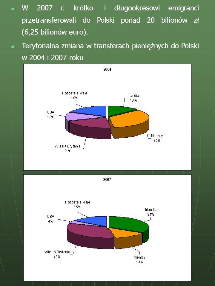 Terytorialna zmiana w transferach pieniężnych do Polski w 2004 i 2007 roku