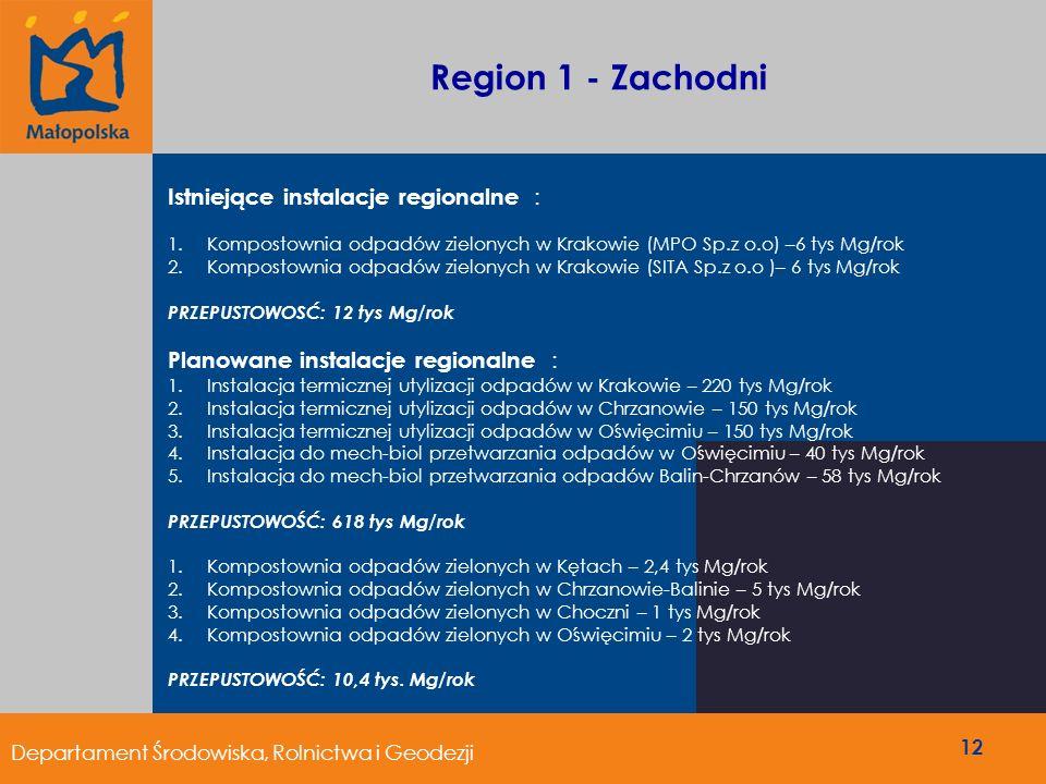 Region 1 - Zachodni Istniejące instalacje regionalne : 1.Kompostownia odpadów zielonych w Krakowie (MPO Sp.z o.o) –6 tys Mg/rok 2.Kompostownia odpadów