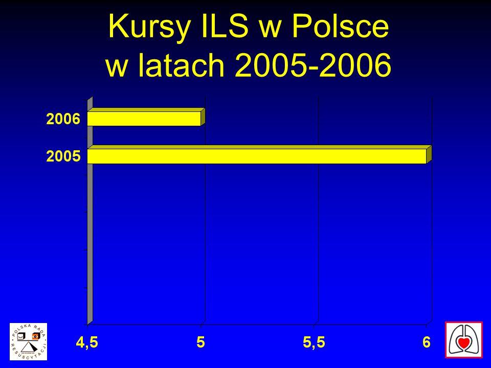 Kursy ILS w Polsce w latach 2005-2006