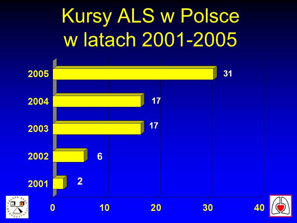 Kursy ALS w Polsce w latach 2001-2005 2 6 17 31