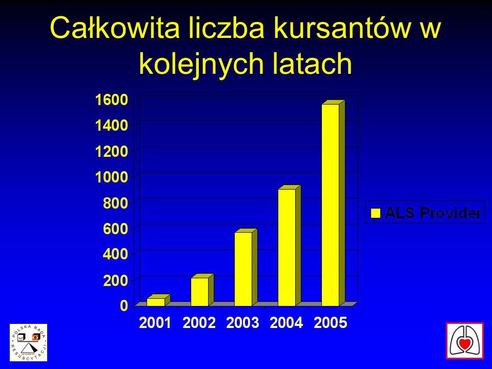 Całkowita liczba kursantów w kolejnych latach