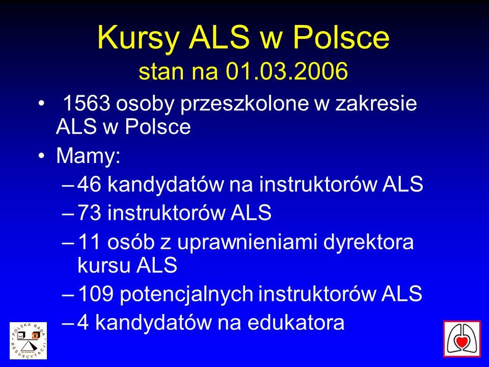 Kursy ALS w Polsce stan na 01.03.2006 1563 osoby przeszkolone w zakresie ALS w Polsce Mamy: –46 kandydatów na instruktorów ALS –73 instruktorów ALS –11 osób z uprawnieniami dyrektora kursu ALS –109 potencjalnych instruktorów ALS –4 kandydatów na edukatora