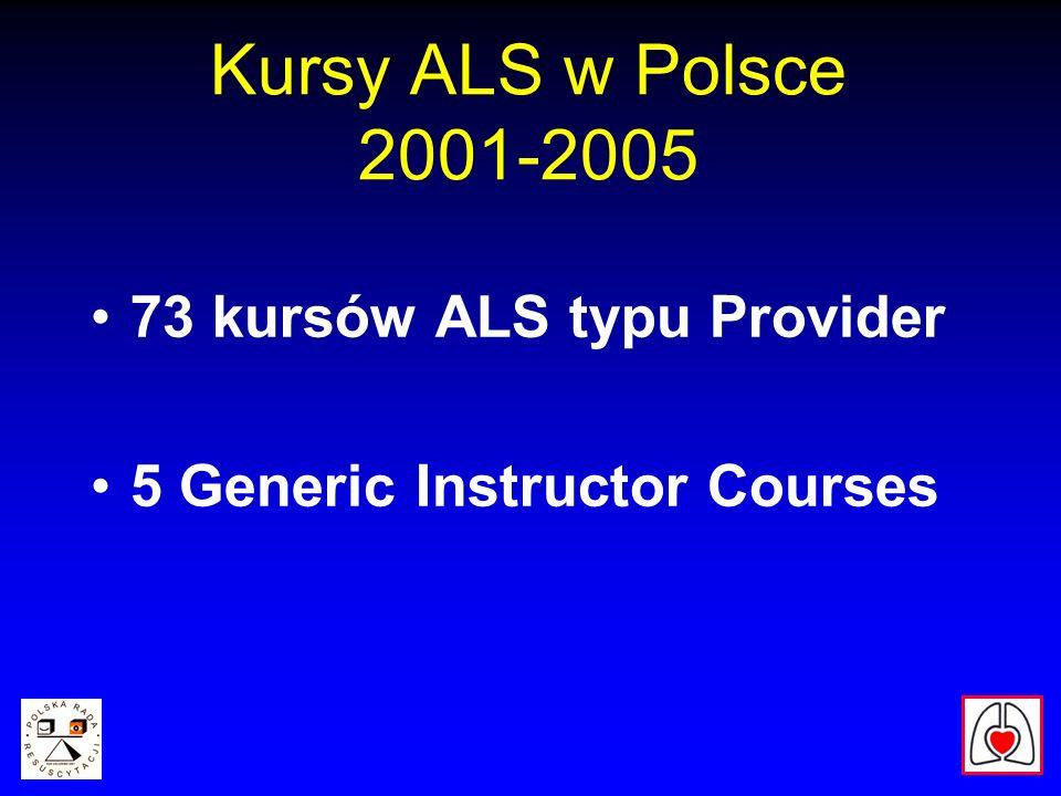 Kursy ALS w Polsce 2001-2005 73 kursów ALS typu Provider 5 Generic Instructor Courses