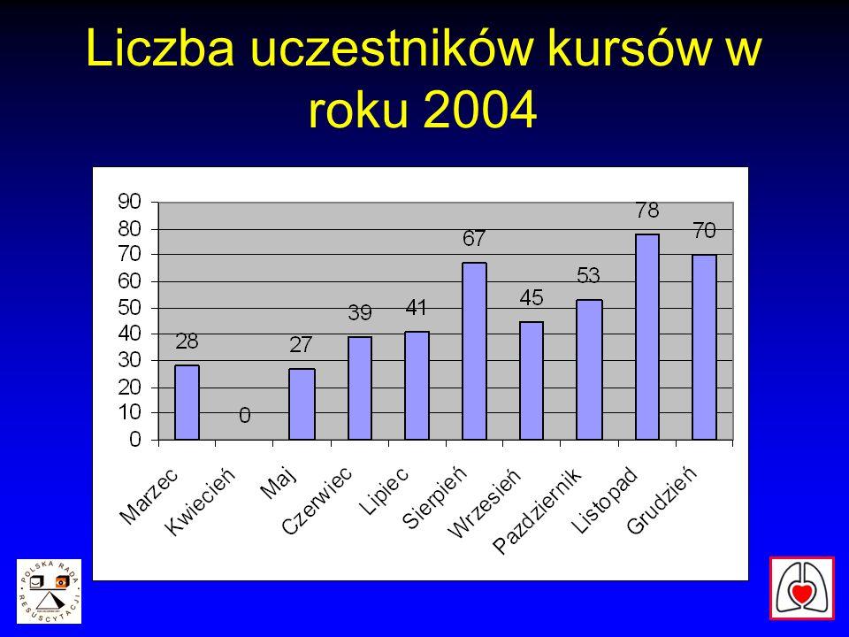 Liczba uczestników kursów w roku 2004