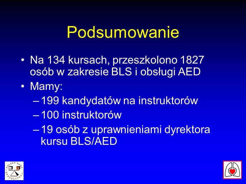 Podsumowanie Na 134 kursach, przeszkolono 1827 osób w zakresie BLS i obsługi AED Mamy: –199 kandydatów na instruktorów –100 instruktorów –19 osób z uprawnieniami dyrektora kursu BLS/AED