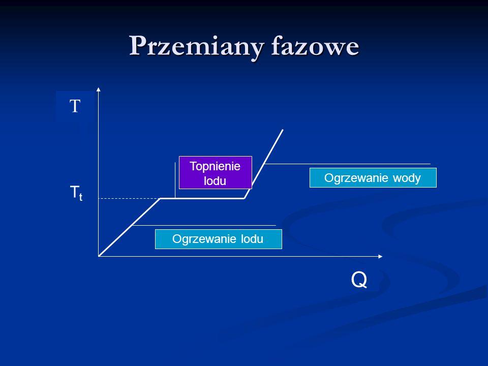 Przemiany fazowe Ogrzewanie lodu Ogrzewanie wody Topnienie lodu Q TtTt