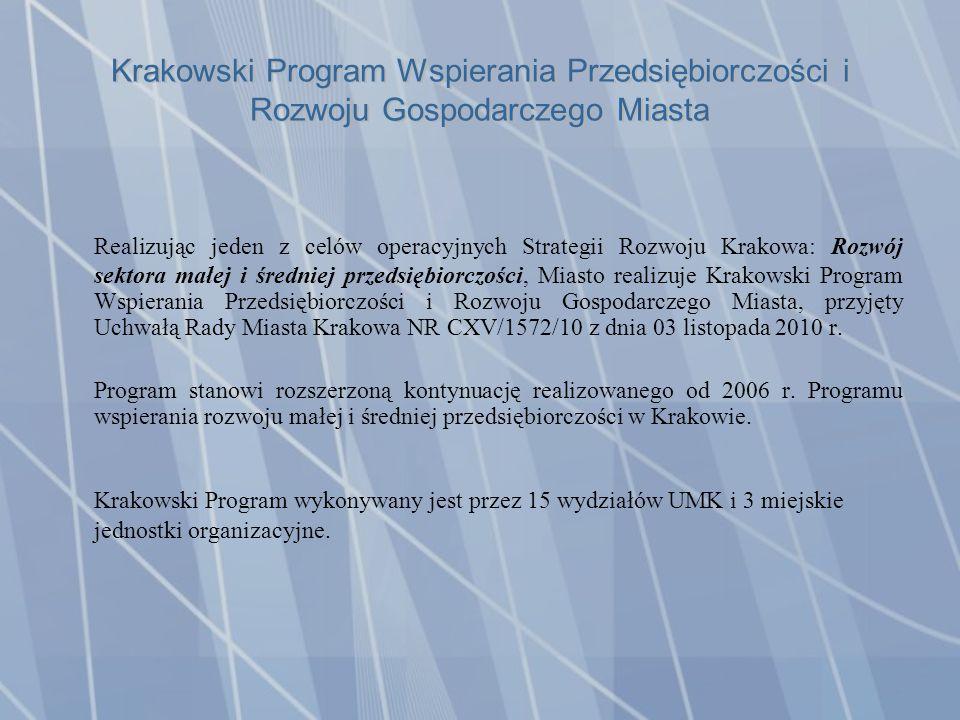 Krakowski Program Wspierania Przedsiębiorczości i Rozwoju Gospodarczego Miasta Realizując jeden z celów operacyjnych Strategii Rozwoju Krakowa: Rozwój sektora małej i średniej przedsiębiorczości, Miasto realizuje Krakowski Program Wspierania Przedsiębiorczości i Rozwoju Gospodarczego Miasta, przyjęty Uchwałą Rady Miasta Krakowa NR CXV/1572/10 z dnia 03 listopada 2010 r.