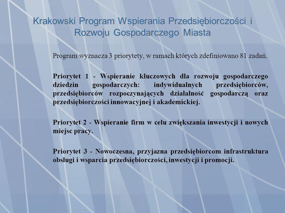 Krakowski Program Wspierania Przedsiębiorczości i Rozwoju Gospodarczego Miasta Program wyznacza 3 priorytety, w ramach których zdefiniowano 81 zadań.