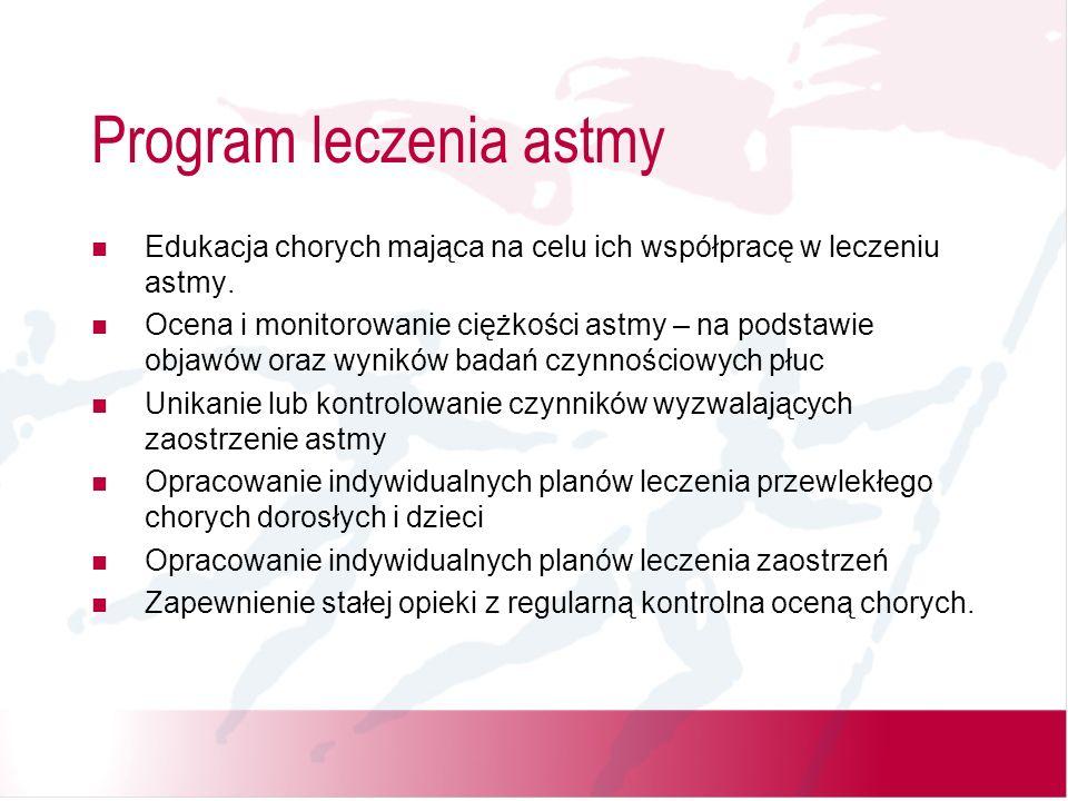 Program leczenia astmy Edukacja chorych mająca na celu ich współpracę w leczeniu astmy. Ocena i monitorowanie ciężkości astmy – na podstawie objawów o