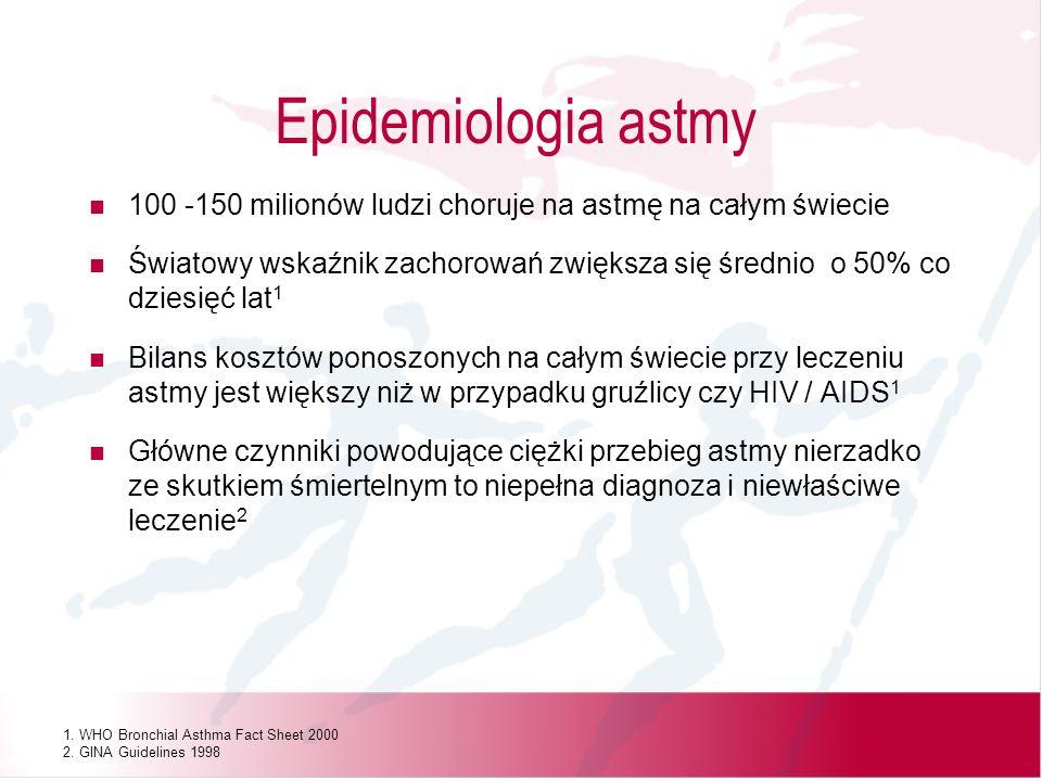 100 -150 milionów ludzi choruje na astmę na całym świecie Światowy wskaźnik zachorowań zwiększa się średnio o 50% co dziesięć lat 1 Bilans kosztów pon