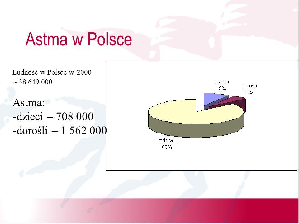 Astma w Polsce Ludność w Polsce w 2000 - 38 649 000 Astma: -dzieci – 708 000 -dorośli – 1 562 000