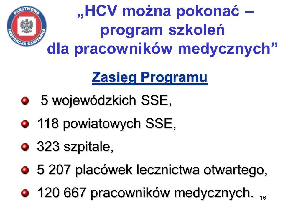 16 HCV można pokonać – program szkoleń dla pracowników medycznych Zasięg Programu 5 wojewódzkich SSE, 5 wojewódzkich SSE, 118 powiatowych SSE, 118 powiatowych SSE, 323 szpitale, 323 szpitale, 5 207 placówek lecznictwa otwartego, 5 207 placówek lecznictwa otwartego, 120 667 pracowników medycznych.