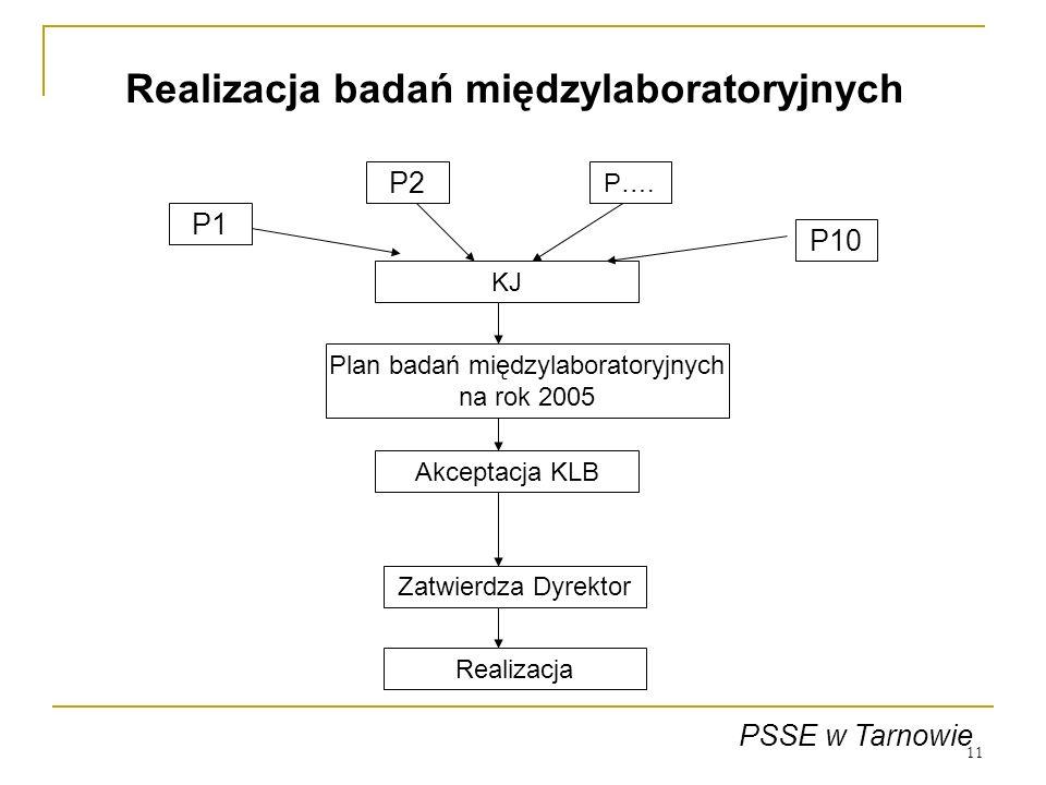 11 P1 P2 P…. P10 KJ Plan badań międzylaboratoryjnych na rok 2005 Akceptacja KLB Zatwierdza Dyrektor PSSE w Tarnowie Realizacja Realizacja badań między