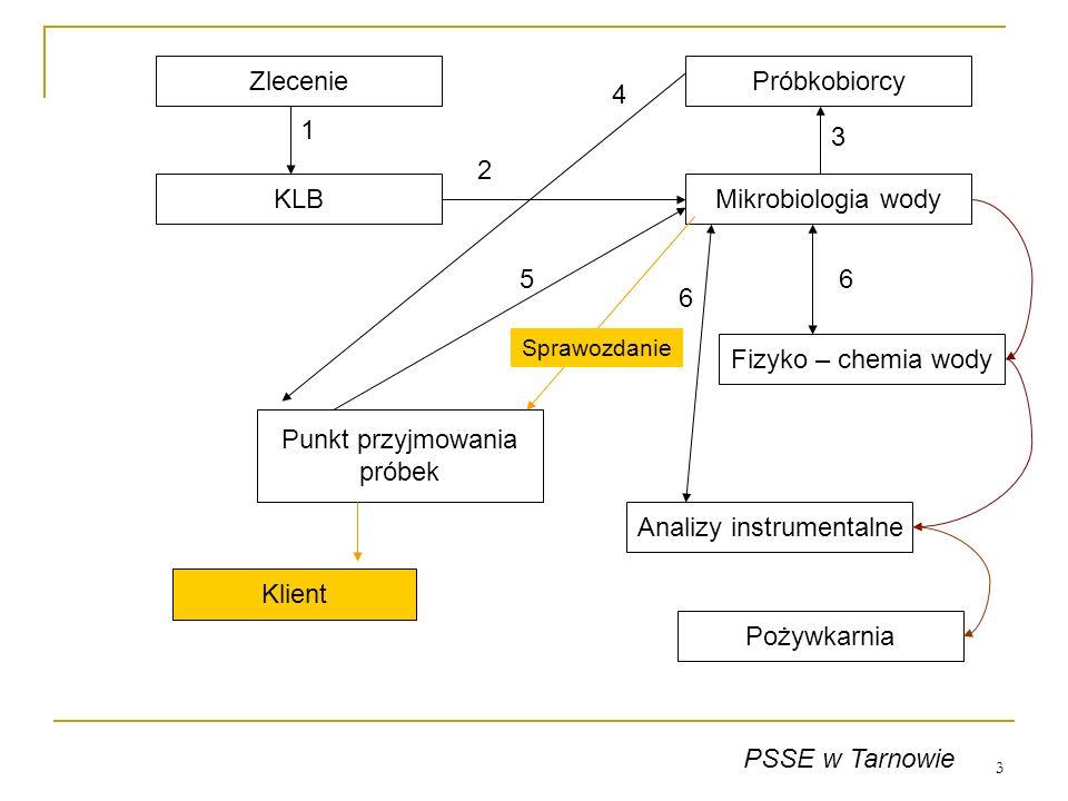 3 Próbkobiorcy Mikrobiologia wody Fizyko – chemia wody Pożywkarnia Analizy instrumentalne Zlecenie Punkt przyjmowania próbek KLB 1 2 3 4 56 6 PSSE w T