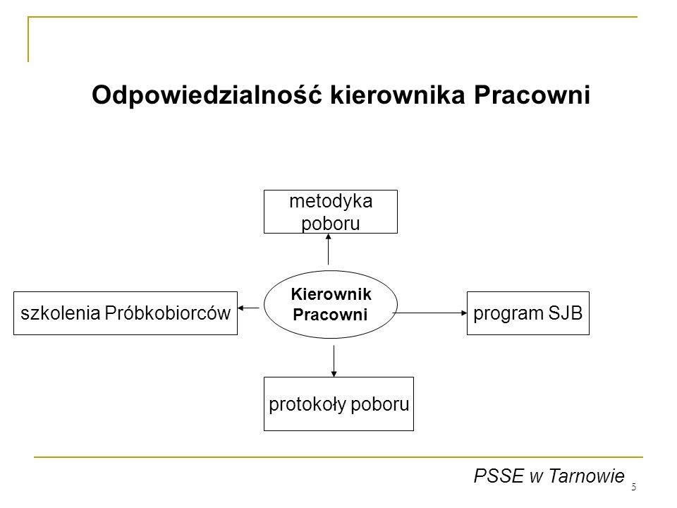 5 Kierownik Pracowni metodyka poboru program SJB protokoły poboru szkolenia Próbkobiorców PSSE w Tarnowie Odpowiedzialność kierownika Pracowni