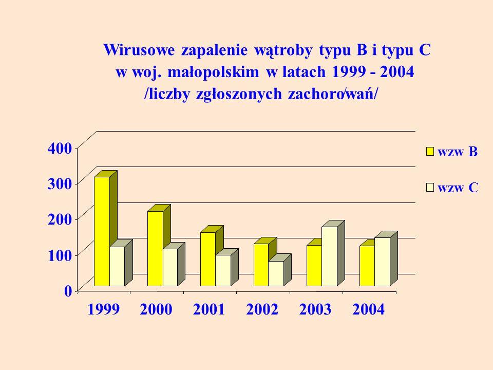 0 100 200 300 400 199920002001200220032004 Wirusowe zapalenie wątroby typu B i typu C w woj.