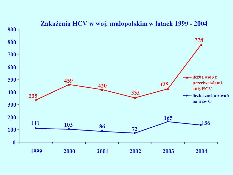 Zakażenia HCV w woj.