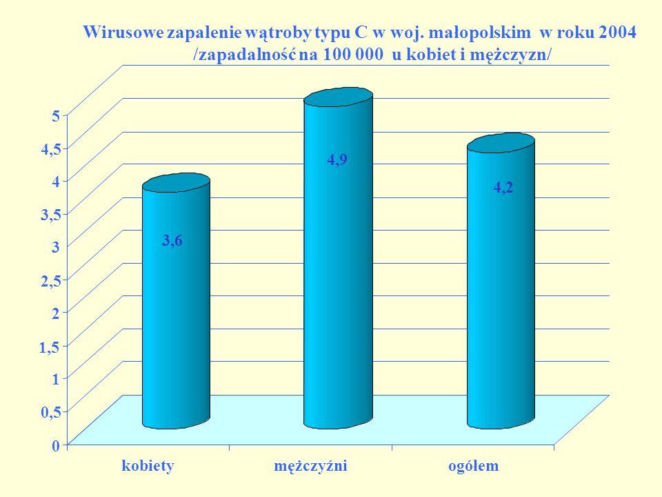 3,6 4,9 4,2 0 0,5 1 1,5 2 2,5 3 3,5 4 4,5 5 kobietymężczyźniogółem Wirusowe zapalenie wątroby typu C w woj.