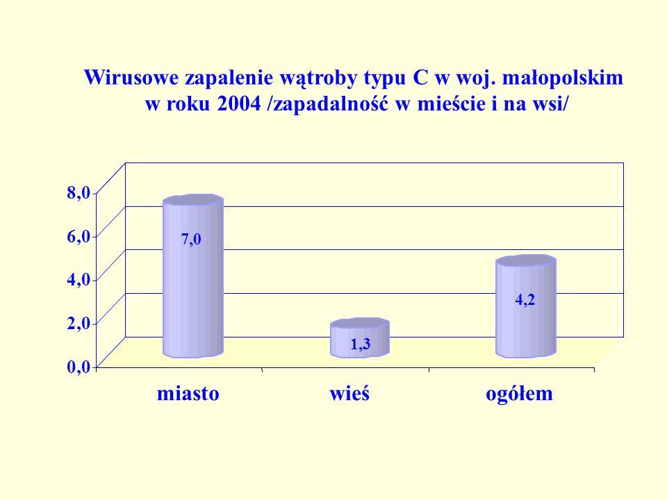 7,0 1,3 4,2 0,0 2,0 4,0 6,0 8,0 miastowieśogółem Wirusowe zapalenie wątroby typu C w woj.