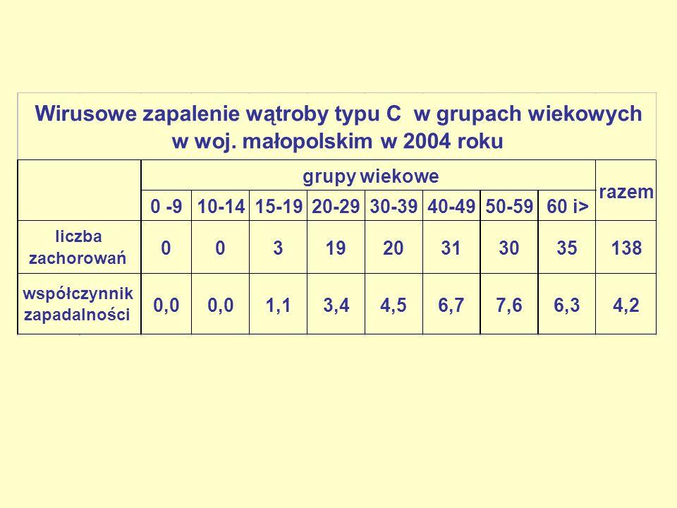 0 -910-1415-1920-2930-3940-4950-5960 i> 0031920313035138 0,0 1,13,44,56,77,66,34,2 liczba zachorowań współczynnik zapadalności Wirusowe zapalenie wątroby typu C w grupach wiekowych w woj.