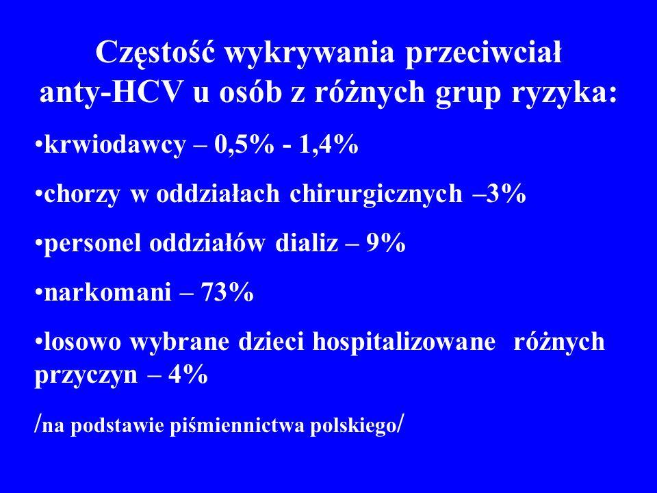 Częstość wykrywania przeciwciał anty-HCV u osób z różnych grup ryzyka: krwiodawcy – 0,5% - 1,4% chorzy w oddziałach chirurgicznych –3% personel oddziałów dializ – 9% narkomani – 73% losowo wybrane dzieci hospitalizowane różnych przyczyn – 4% / na podstawie piśmiennictwa polskiego /
