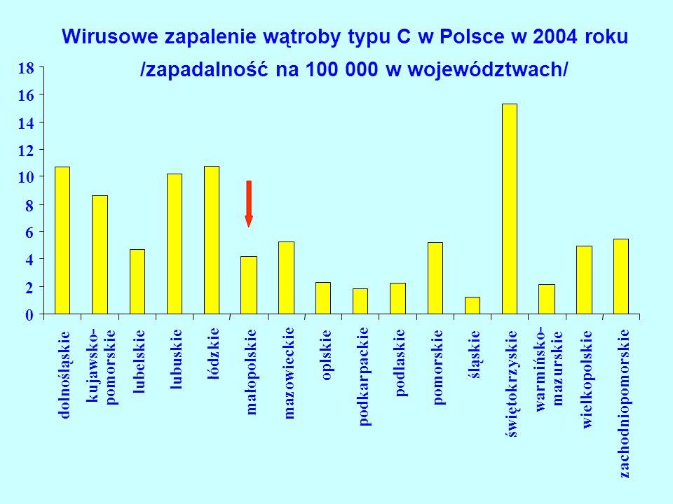 Wirusowe zapalenie wątroby typu C w Polsce w 2004 roku /zapadalność na 100 000 w województwach/ 0 2 4 6 8 10 12 14 16 18 dolnośląskie kujawsko- pomorskie lubelskie lubuskie łódzkie małopolskie mazowieckie oplskie podkarpackie podlaskie pomorskie śląskie świętokrzyskie warmińsko- mazurskie wielkopolskie zachodniopomorskie