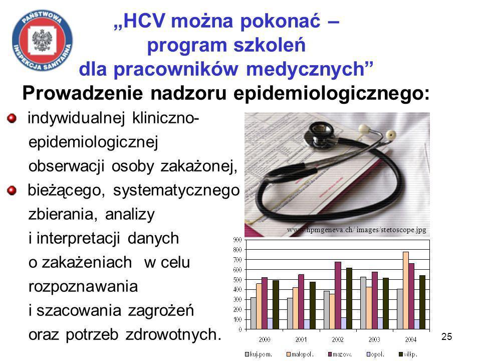 25 HCV można pokonać – program szkoleń dla pracowników medycznych Prowadzenie nadzoru epidemiologicznego: indywidualnej kliniczno- epidemiologicznej obserwacji osoby zakażonej, bieżącego, systematycznego zbierania, analizy i interpretacji danych o zakażeniach w celu rozpoznawania i szacowania zagrożeń oraz potrzeb zdrowotnych.